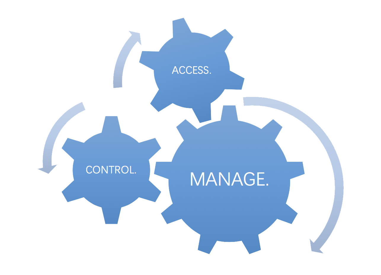 Monitor - Access Control - 10132018